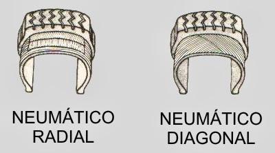 neumáticos radiales y digitales