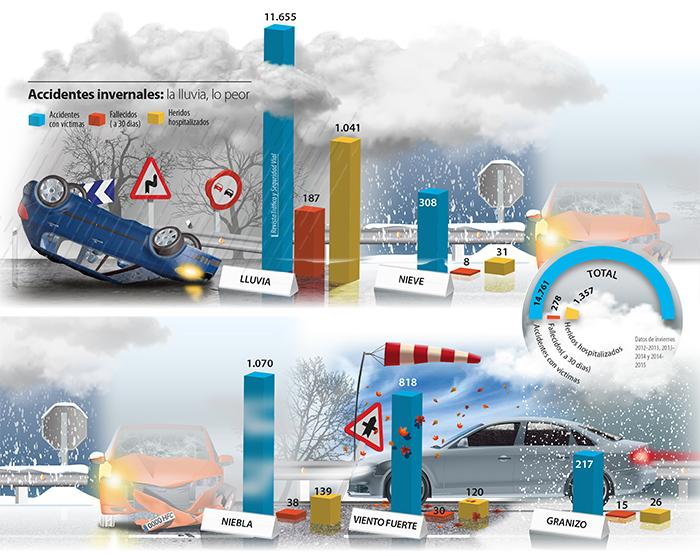 Accidentes de invierno por lluvia y nieve DGT